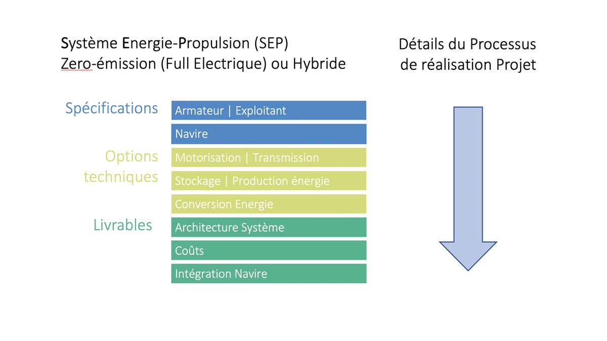 Intégrateur système définition par Alternatives Energies